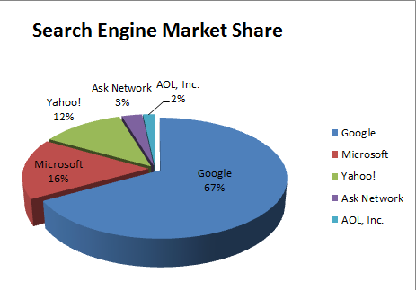 Stats: comScore Archives - Search Engine Land